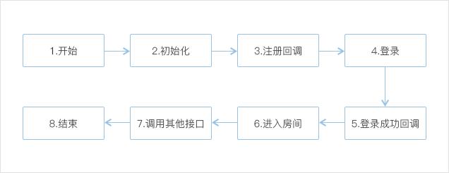 IM SDK接口调用顺序